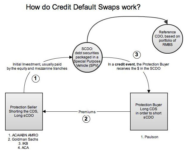 dissertation credit default swap The markit credit default swap calculator provides an independent cash settlement amount and market value service for cds single name and index trades with the breadth and depth of credit data available from markit's.